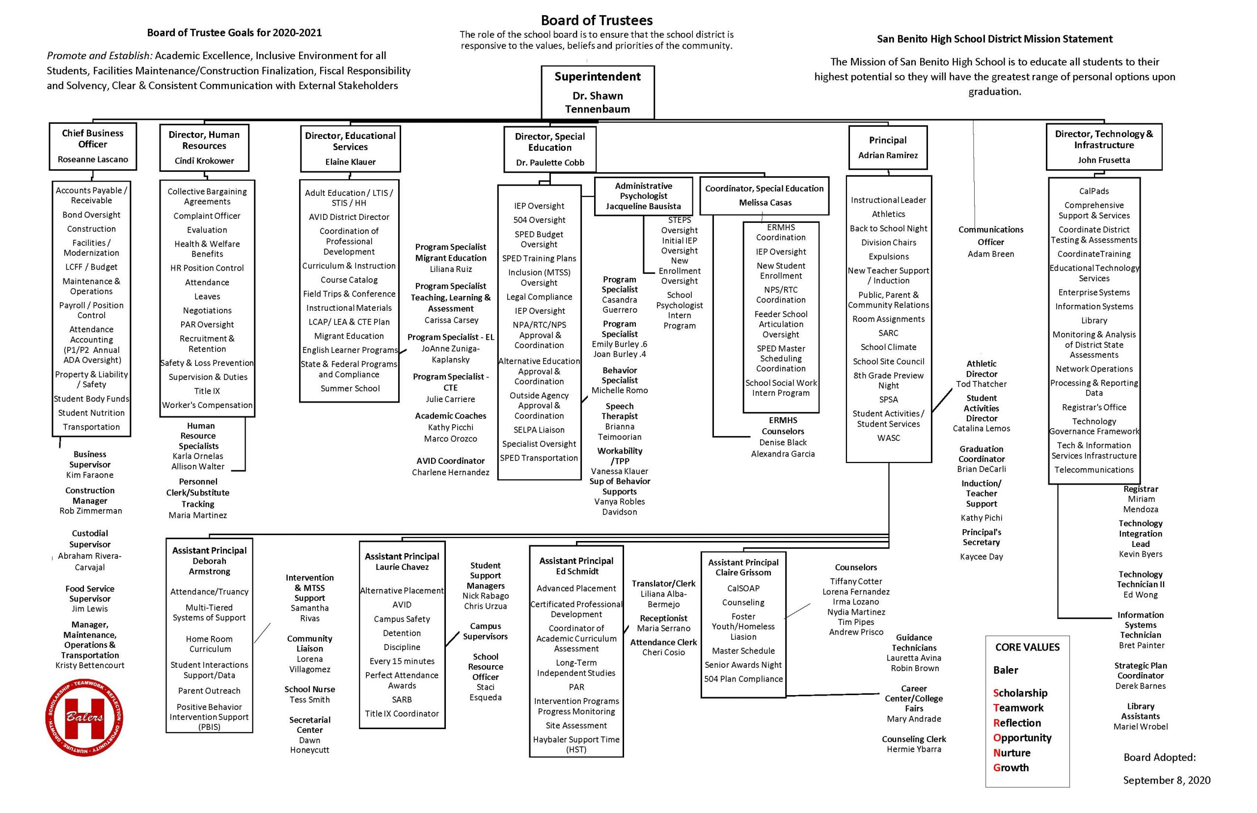 District Org Chart 2020-21